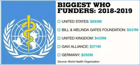 Fundatorzy WHO