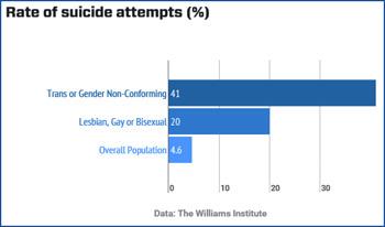 suicide transgenders